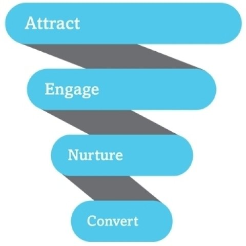 Building a nurture engine through marketing/sales collaboration.